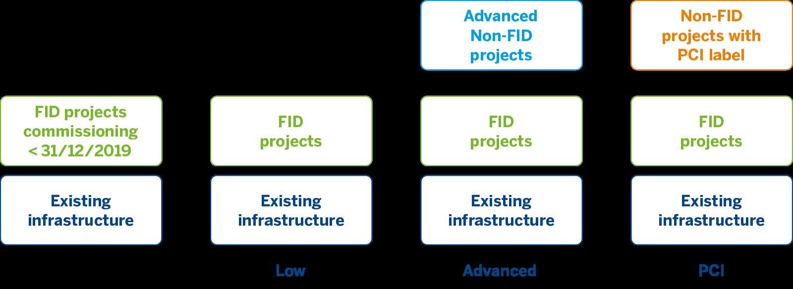 Infrastructure Figure 1